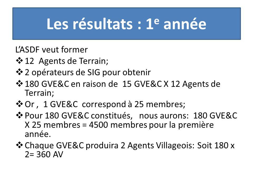 Les résultats : 1 e année L'ASDF veut former  12 Agents de Terrain;  2 opérateurs de SIG pour obtenir  180 GVE&C en raison de 15 GVE&C X 12 Agents de Terrain;  Or, 1 GVE&C correspond à 25 membres;  Pour 180 GVE&C constitués, nous aurons: 180 GVE&C X 25 membres = 4500 membres pour la première année.