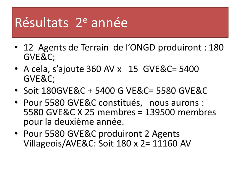 Résultats 2 e année 12 Agents de Terrain de l'ONGD produiront : 180 GVE&C; A cela, s'ajoute 360 AV x 15 GVE&C= 5400 GVE&C; Soit 180GVE&C + 5400 G VE&C= 5580 GVE&C Pour 5580 GVE&C constitués, nous aurons : 5580 GVE&C X 25 membres = 139500 membres pour la deuxième année.