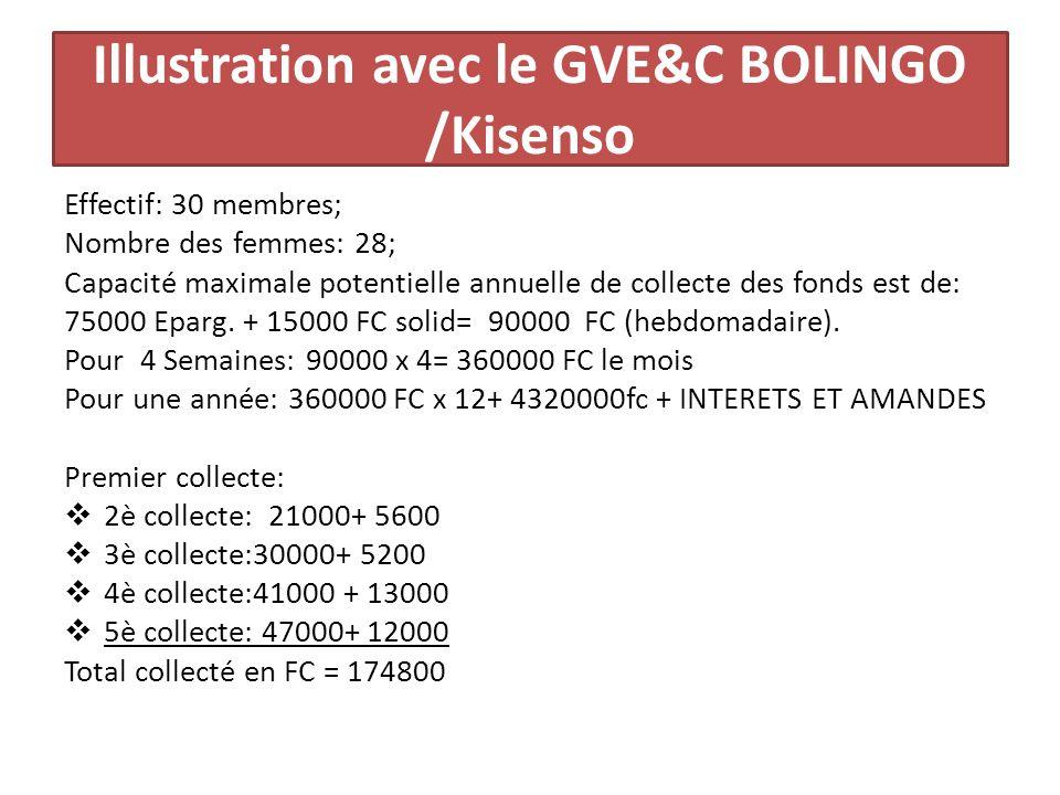 Illustration avec le GVE&C BOLINGO /Kisenso Effectif: 30 membres; Nombre des femmes: 28; Capacité maximale potentielle annuelle de collecte des fonds est de: 75000 Eparg.