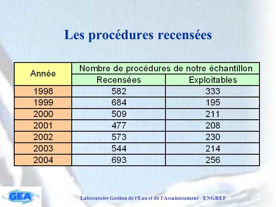Laboratoire Gestion de l Eau et de l Assainissement - ENGREF Les procédures recensées