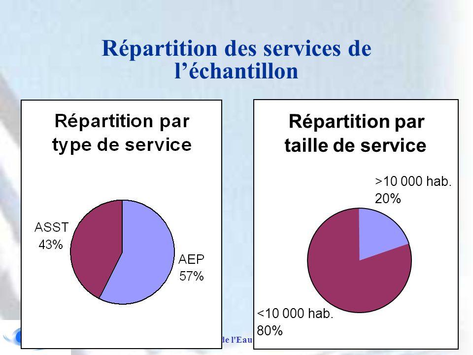 Laboratoire Gestion de l Eau et de l Assainissement - ENGREF Répartition des services de l'échantillon Répartition par taille de service >10 000 hab.