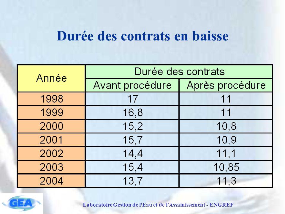 Laboratoire Gestion de l Eau et de l Assainissement - ENGREF Durée des contrats en baisse