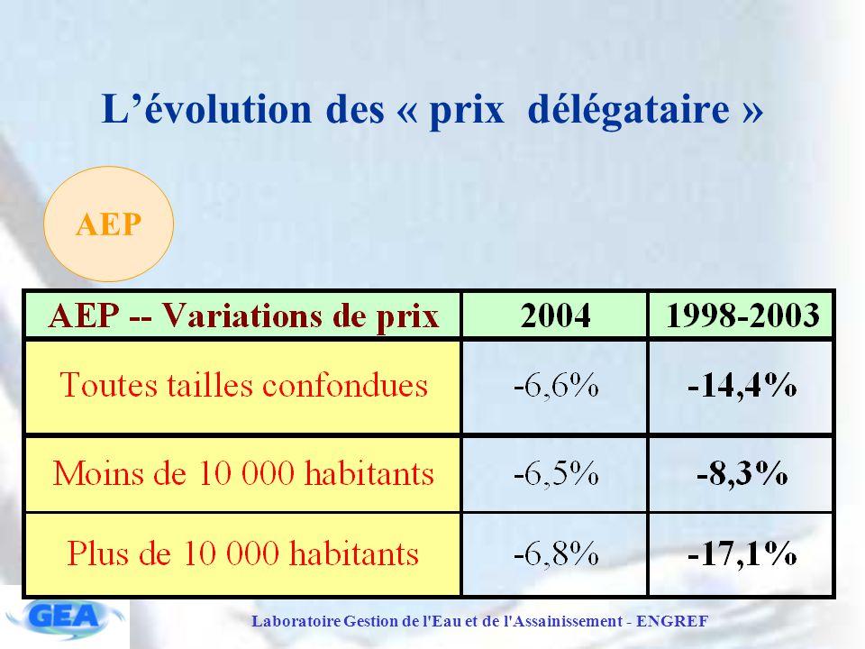 Laboratoire Gestion de l Eau et de l Assainissement - ENGREF L'évolution des « prix délégataire » AEP