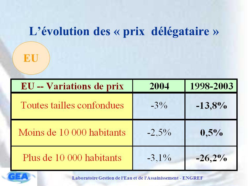 Laboratoire Gestion de l Eau et de l Assainissement - ENGREF L'évolution des « prix délégataire » EU