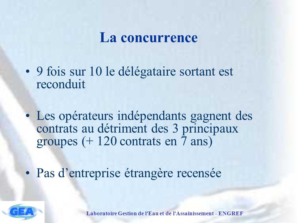Laboratoire Gestion de l Eau et de l Assainissement - ENGREF La concurrence 9 fois sur 10 le délégataire sortant est reconduit Les opérateurs indépendants gagnent des contrats au détriment des 3 principaux groupes (+ 120 contrats en 7 ans) Pas d'entreprise étrangère recensée