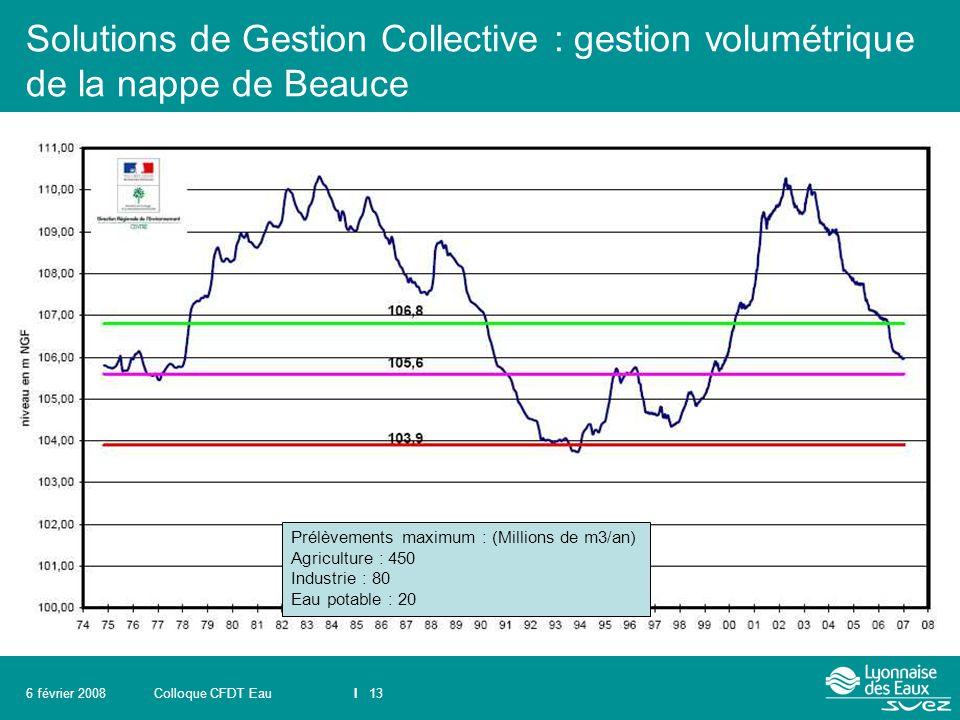 Colloque CFDT EauI 136 février 2008 Solutions de Gestion Collective : gestion volumétrique de la nappe de Beauce Prélèvements maximum : (Millions de m