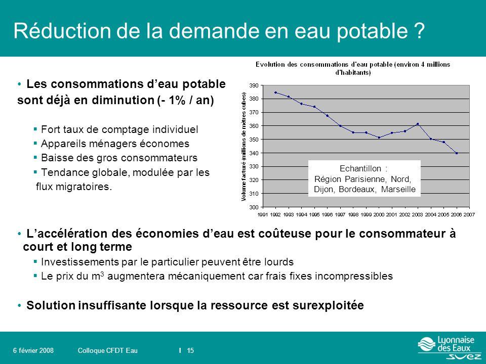 Colloque CFDT EauI 156 février 2008 Réduction de la demande en eau potable ? Les consommations d'eau potable sont déjà en diminution (- 1% / an)  For