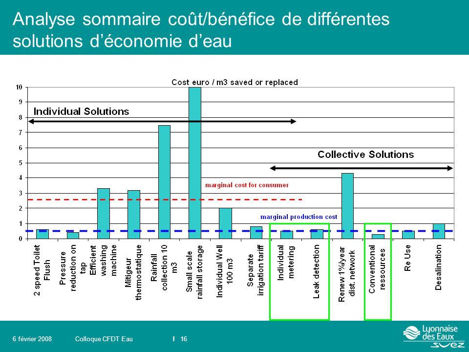 Colloque CFDT EauI 166 février 2008 Analyse sommaire coût/bénéfice de différentes solutions d'économie d'eau