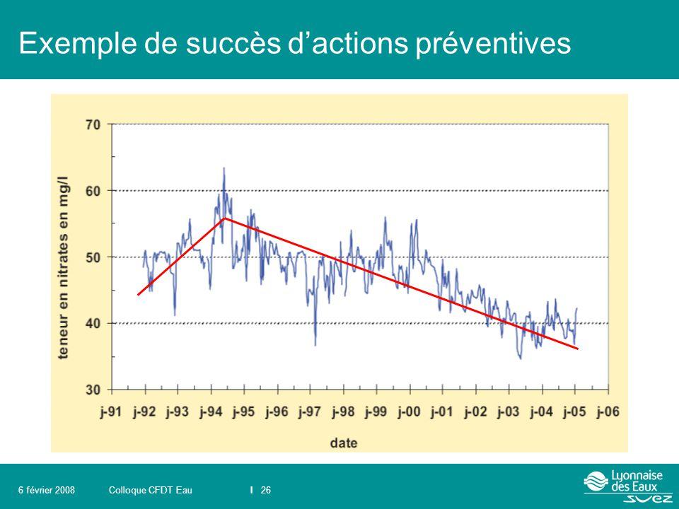 Colloque CFDT EauI 266 février 2008 Exemple de succès d'actions préventives