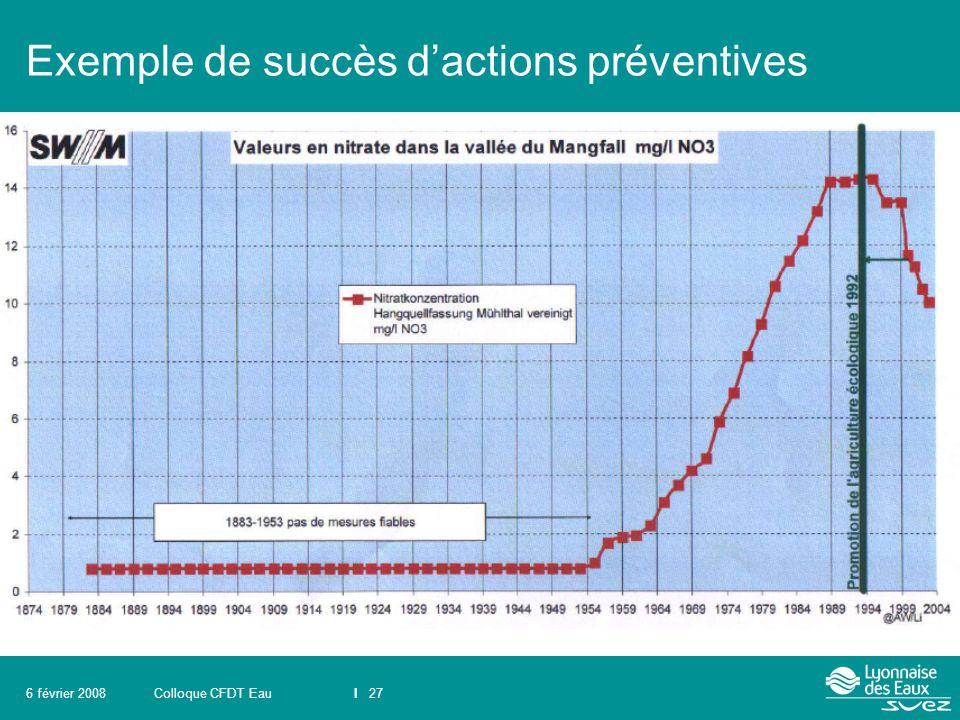 Colloque CFDT EauI 276 février 2008 Exemple de succès d'actions préventives