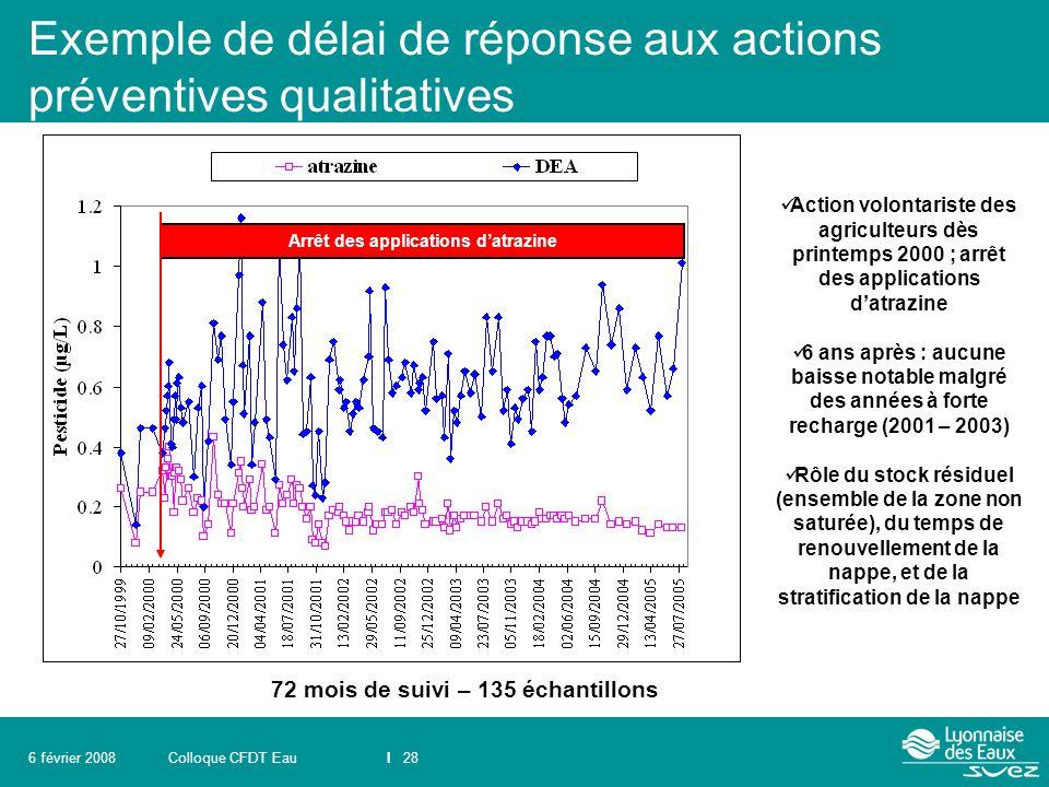 Colloque CFDT EauI 286 février 2008 Exemple de délai de réponse aux actions préventives qualitatives 72 mois de suivi – 135 échantillons Arrêt des app