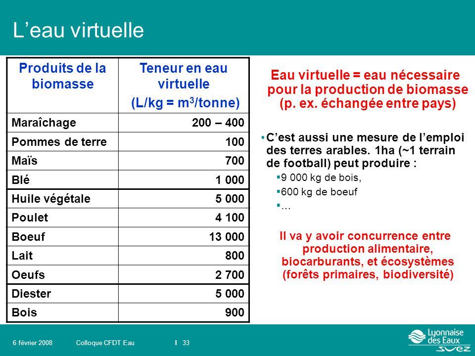 Colloque CFDT EauI 336 février 2008 L'eau virtuelle Eau virtuelle = eau nécessaire pour la production de biomasse (p. ex. échangée entre pays) C'est a