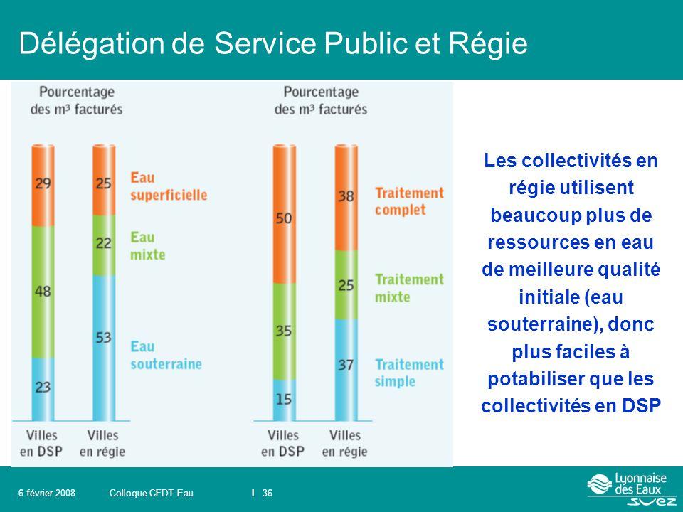 Colloque CFDT EauI 366 février 2008 Délégation de Service Public et Régie Les collectivités en régie utilisent beaucoup plus de ressources en eau de m