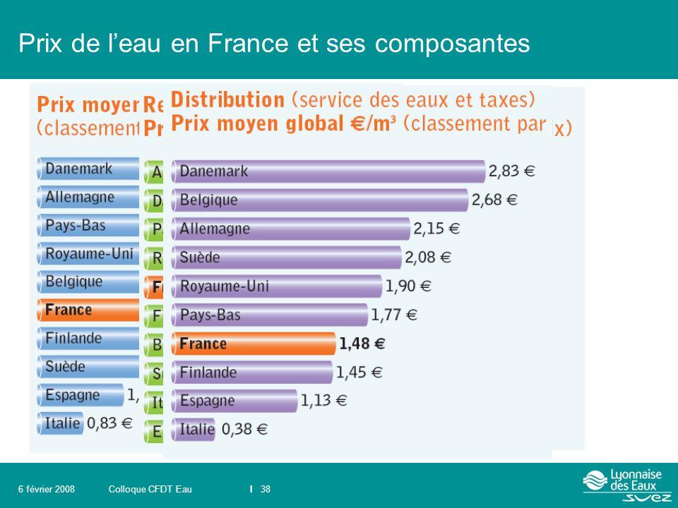 Colloque CFDT EauI 386 février 2008 Prix de l'eau en France et ses composantes