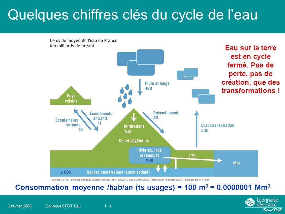 Colloque CFDT EauI 46 février 2008 Quelques chiffres clés du cycle de l'eau Consommation moyenne /hab/an (ts usages) = 100 m 3 = 0,0000001 Mm 3 Eau su