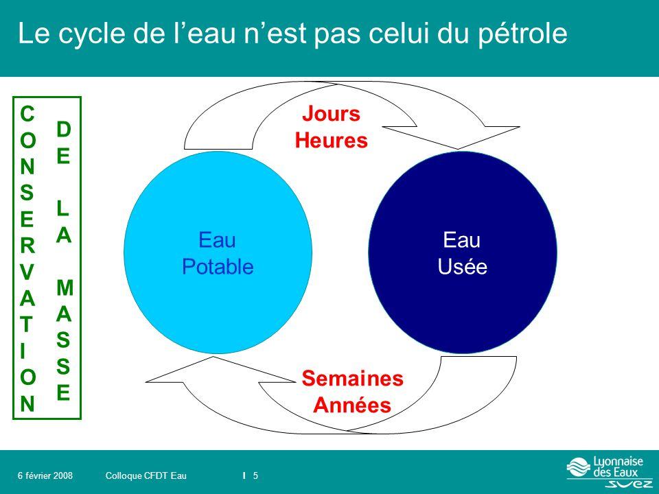 Colloque CFDT EauI 56 février 2008 Le cycle de l'eau n'est pas celui du pétrole Eau Potable Eau Usée Jours Heures Semaines Années CONSERVATIONCONSERVA