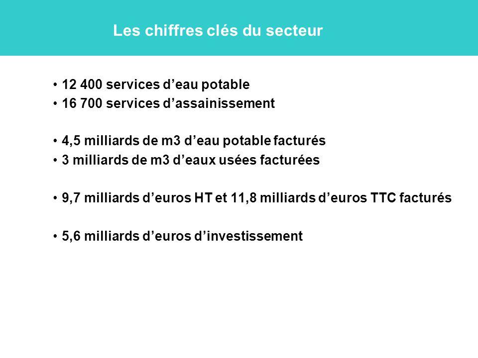 Les chiffres clés du secteur 12 400 services d'eau potable 16 700 services d'assainissement 4,5 milliards de m3 d'eau potable facturés 3 milliards de m3 d'eaux usées facturées 9,7 milliards d'euros HT et 11,8 milliards d'euros TTC facturés 5,6 milliards d'euros d'investissement