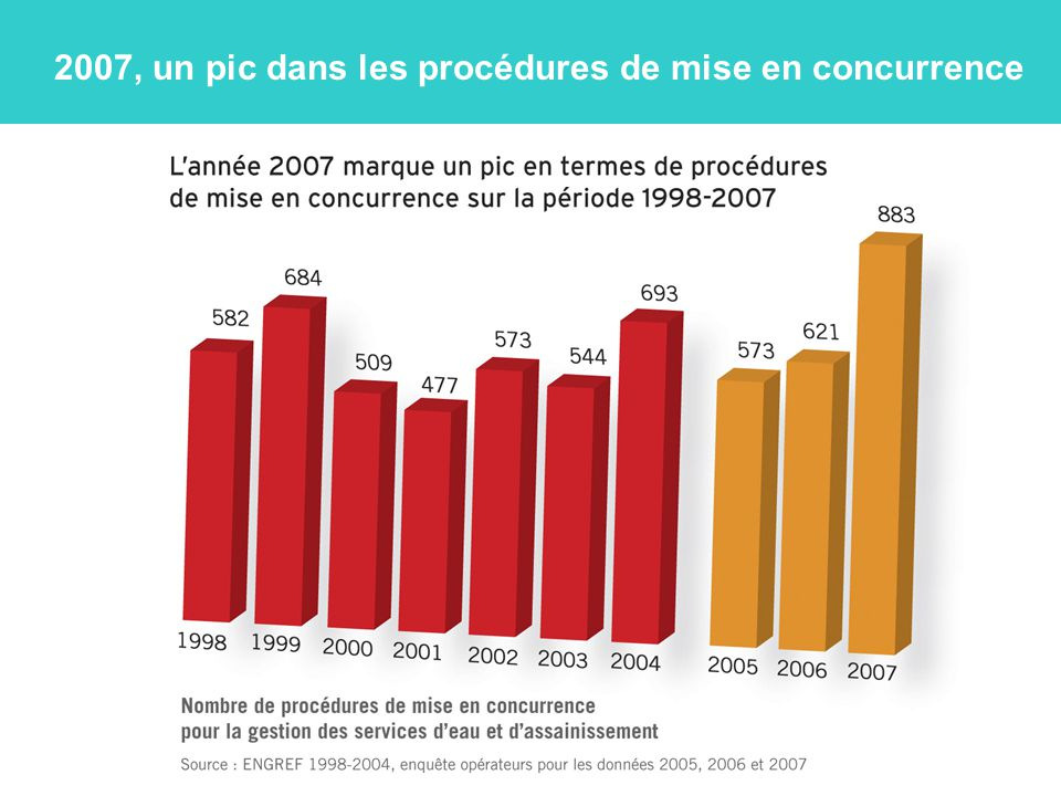 2007, un pic dans les procédures de mise en concurrence