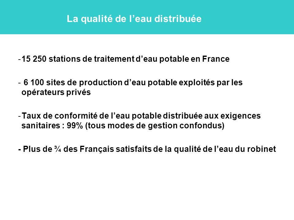 La qualité de l'eau distribuée -15 250 stations de traitement d'eau potable en France - 6 100 sites de production d'eau potable exploités par les opérateurs privés -Taux de conformité de l'eau potable distribuée aux exigences sanitaires : 99% (tous modes de gestion confondus) - Plus de ¾ des Français satisfaits de la qualité de l'eau du robinet