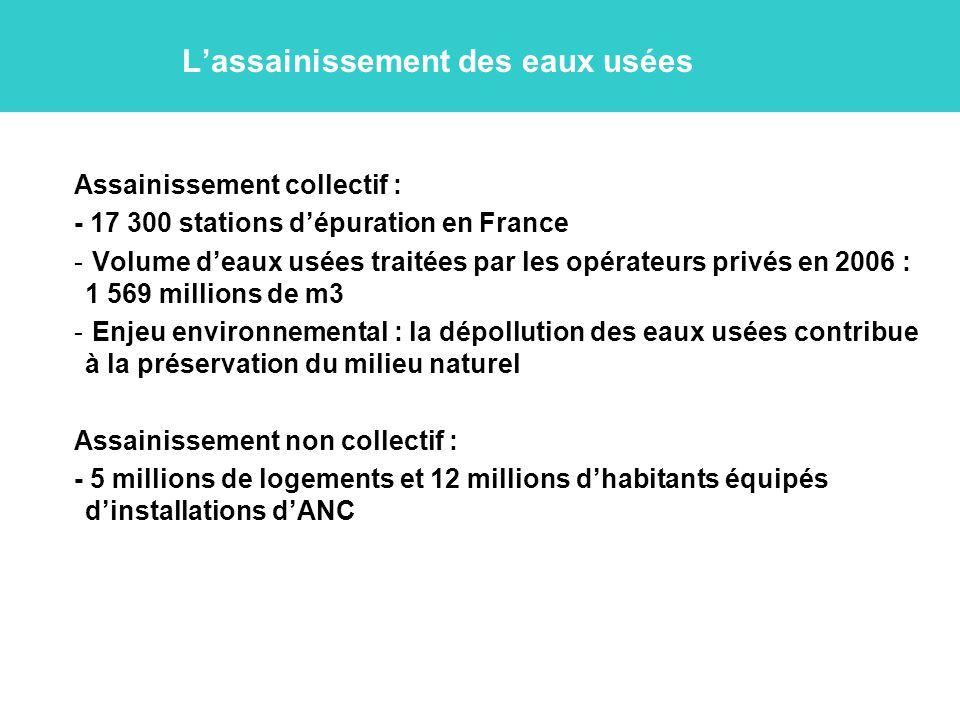 L'assainissement des eaux usées Assainissement collectif : - 17 300 stations d'épuration en France - Volume d'eaux usées traitées par les opérateurs privés en 2006 : 1 569 millions de m3 - Enjeu environnemental : la dépollution des eaux usées contribue à la préservation du milieu naturel Assainissement non collectif : - 5 millions de logements et 12 millions d'habitants équipés d'installations d'ANC