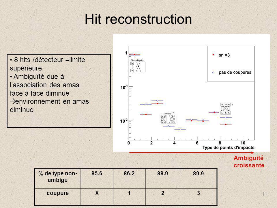 11 Hit reconstruction 8 hits /détecteur =limite supérieure Ambiguïté due à l'association des amas face à face diminue  environnement en amas diminue % de type non- ambigu 85.686.288.989.9 coupureX123 Ambiguité croissante
