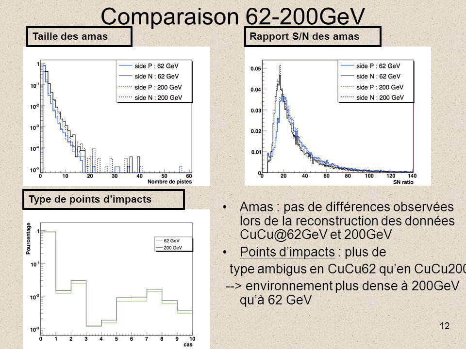 12 Comparaison 62-200GeV Amas : pas de différences observées lors de la reconstruction des données CuCu@62GeV et 200GeV Points d'impacts : plus de type ambigus en CuCu62 qu'en CuCu200 --> environnement plus dense à 200GeV qu'à 62 GeV Taille des amasRapport S/N des amas Type de points d'impacts