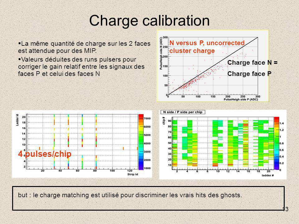 13 Charge calibration  La même quantité de charge sur les 2 faces est attendue pour des MIP.  Valeurs déduites des runs pulsers pour corriger le gai