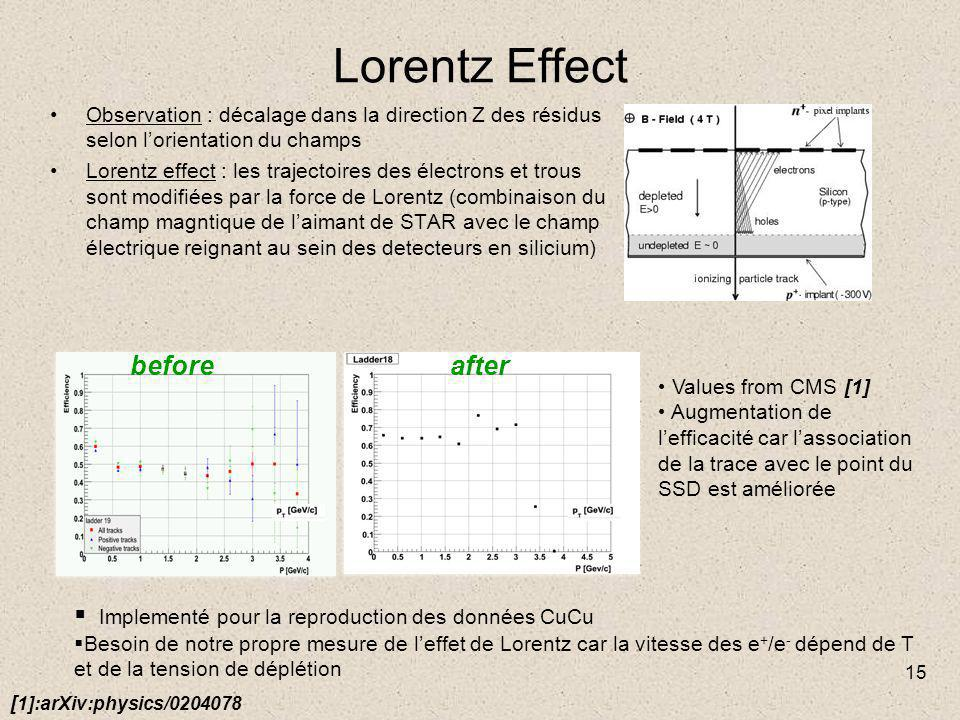 15 Lorentz Effect Observation : décalage dans la direction Z des résidus selon l'orientation du champs Lorentz effect : les trajectoires des électrons et trous sont modifiées par la force de Lorentz (combinaison du champ magntique de l'aimant de STAR avec le champ électrique reignant au sein des detecteurs en silicium)  Implementé pour la reproduction des données CuCu  Besoin de notre propre mesure de l'effet de Lorentz car la vitesse des e + /e - dépend de T et de la tension de déplétion Values from CMS [1] Augmentation de l'efficacité car l'association de la trace avec le point du SSD est améliorée [ 1]:arXiv:physics/0204078 beforeafter