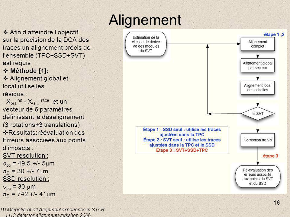 16 Alignement  Afin d'atteindre l'objectif sur la précision de la DCA des traces un alignement précis de l'ensemble (TPC+SSD+SVT) est requis  Méthode [1]:  Alignement global et local utilise les résidus : X G,L hit - X G,L Trace et un vecteur de 6 paramètres définissant le désalignement (3 rotations+3 translations)  Résultats:réévaluation des Erreurs associées aux points d'impacts : SVT resolution :   = 49.5 +/- 5  m  Z = 30 +/- 7  m SSD resolution :   = 30  m  Z = 742 +/- 41  m [1]:Margetis et all,Alignment experience in STAR.