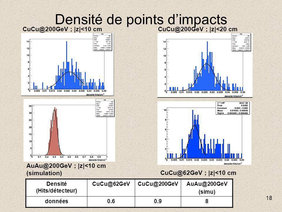18 Densité de points d'impacts CuCu@200GeV ; |z|<10 cm CuCu@62GeV ; |z|<10 cm AuAu@200GeV ; |z|<10 cm (simulation) CuCu@200GeV ; |z|<20 cm Densité (Hits/détecteur) CuCu@62GeVCuCu@200GeVAuAu@200GeV (simu) données0.60.98