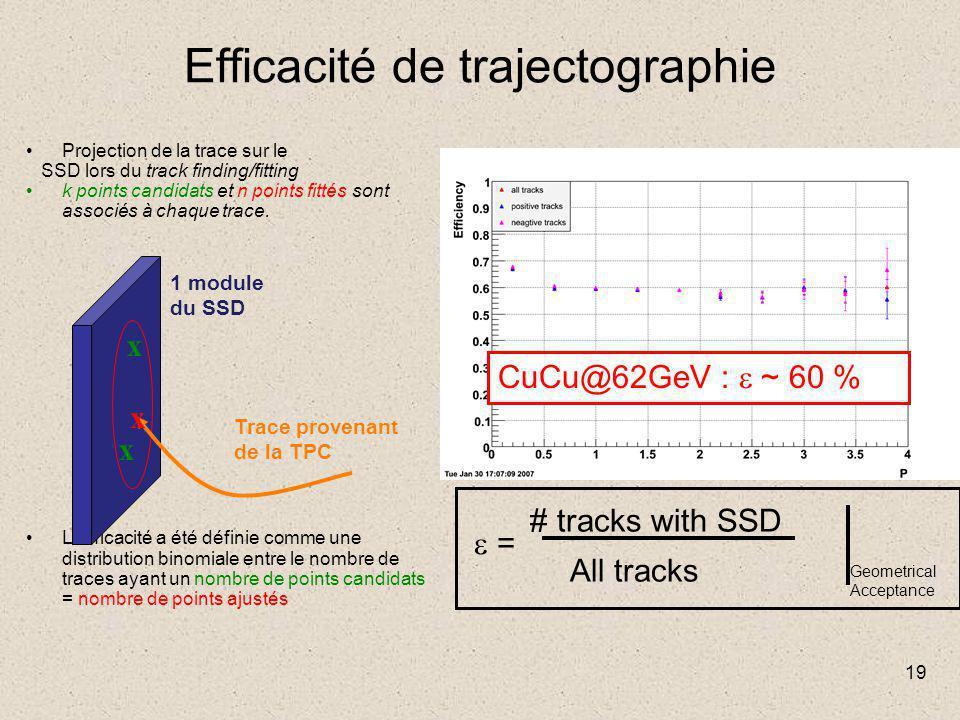 19 Efficacité de trajectographie Projection de la trace sur le SSD lors du track finding/fitting k points candidats et n points fittés sont associés à chaque trace.