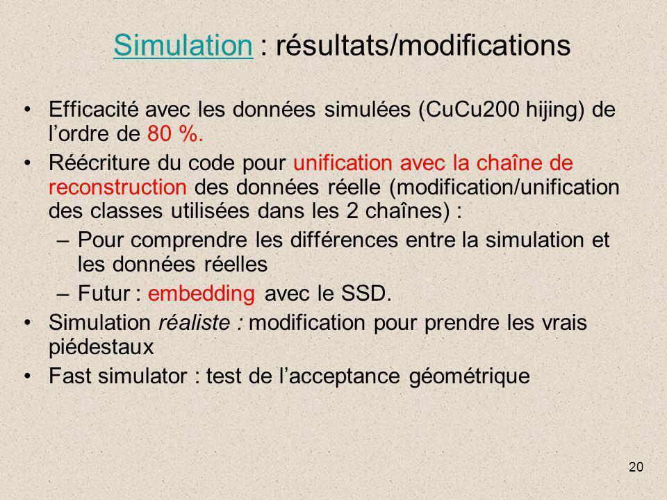 20 SimulationSimulation : résultats/modifications Efficacité avec les données simulées (CuCu200 hijing) de l'ordre de 80 %. Réécriture du code pour un