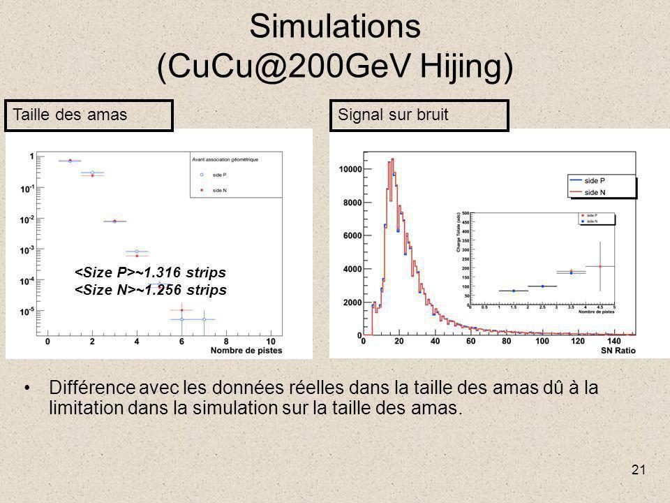 21 Simulations (CuCu@200GeV Hijing) Différence avec les données réelles dans la taille des amas dû à la limitation dans la simulation sur la taille des amas.