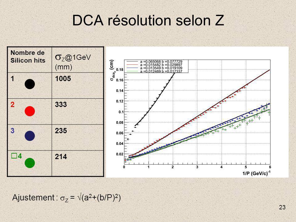 23 DCA résolution selon Z Nombre de Silicon hits  Z @1GeV (mm) 11005 2333 3235 4214 Ajustement :  Z = √(a 2 +(b/P) 2 )