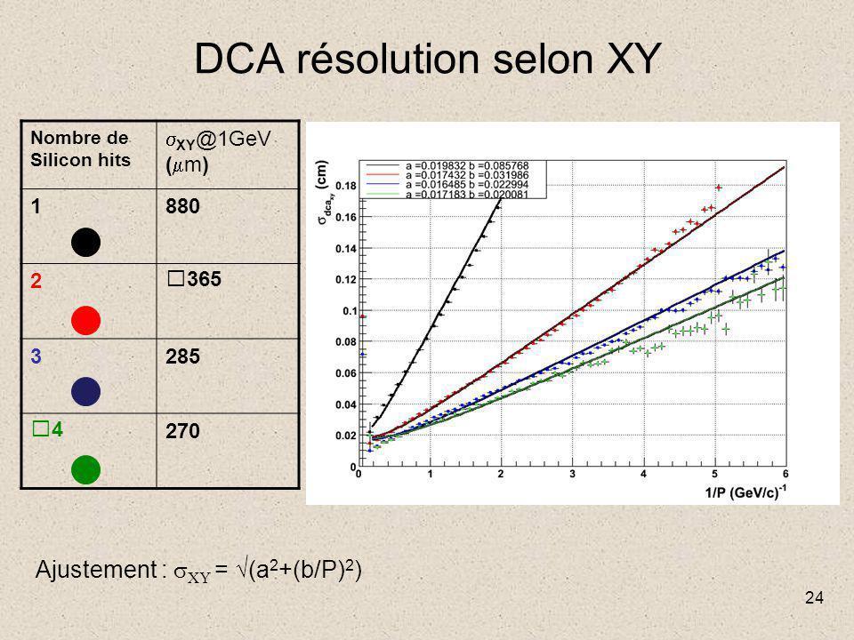 24 DCA résolution selon XY Nombre de Silicon hits  XY @1GeV (  m) 1880 2365 3285 4270 Ajustement :  XY = √(a 2 +(b/P) 2 )