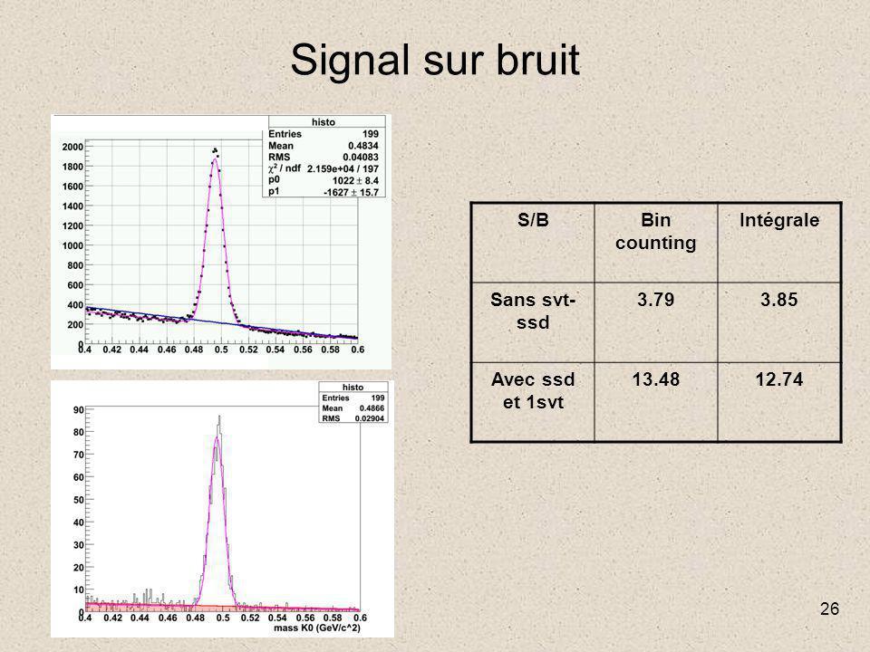 26 Signal sur bruit S/BBin counting Intégrale Sans svt- ssd 3.793.85 Avec ssd et 1svt 13.4812.74