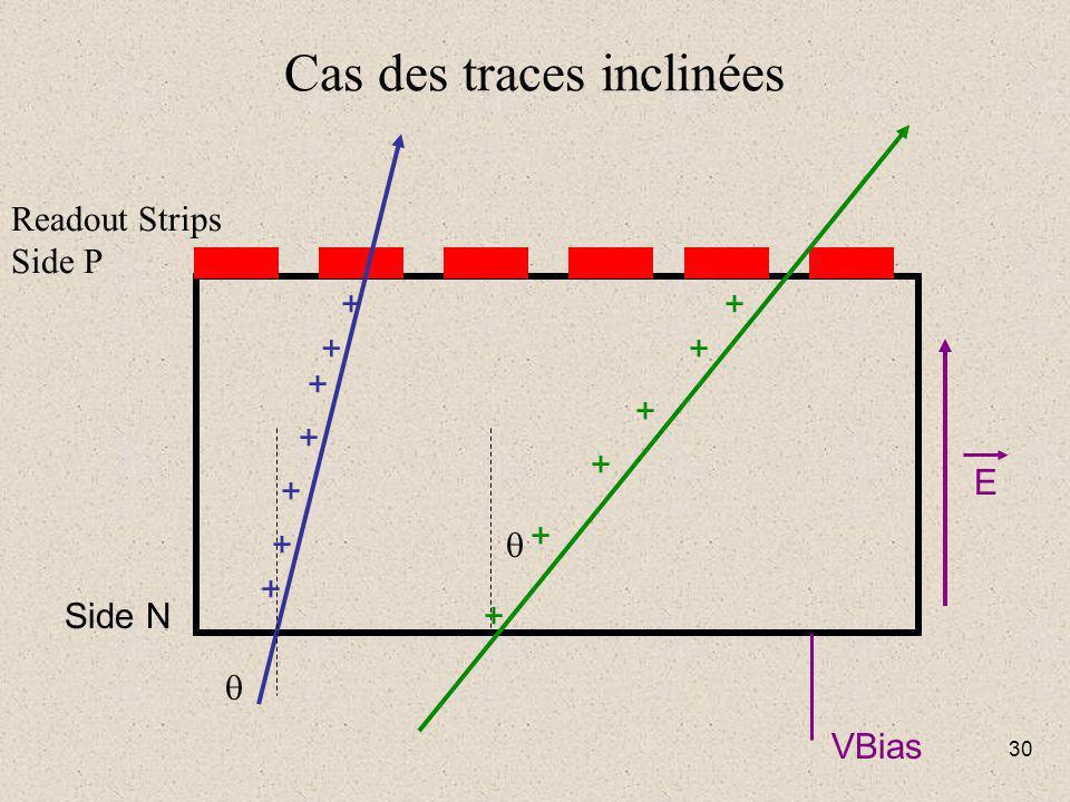 30 Cas des traces inclinées   Readout Strips Side P Side N VBias E + + + + + + + + + + + + +