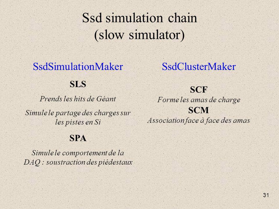 31 Ssd simulation chain (slow simulator) SsdSimulationMaker SLS Prends les hits de Géant Simule le partage des charges sur les pistes en Si SPA Simule le comportement de la DAQ : soustraction des piédestaux SsdClusterMaker SCF Forme les amas de charge SCM Association face à face des amas