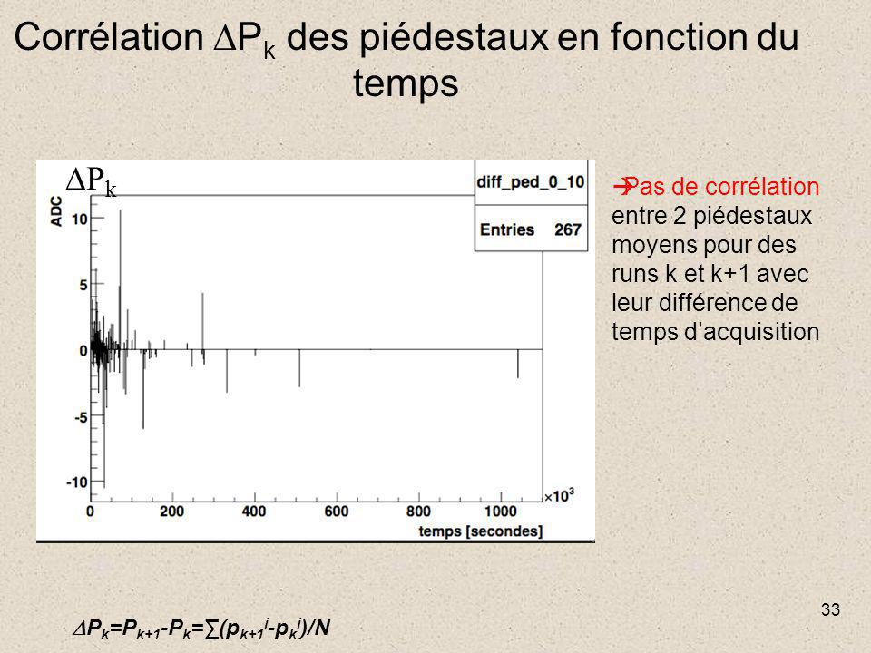 33 Corrélation  P k des piédestaux en fonction du temps PkPk  Pas de corrélation entre 2 piédestaux moyens pour des runs k et k+1 avec leur différence de temps d'acquisition  P k =P k+1 -P k =∑(p k+1 i -p k i )/N