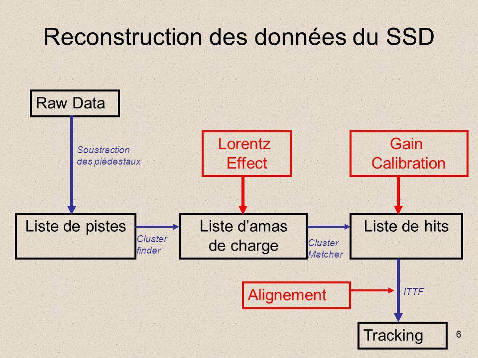 6 Reconstruction des données du SSD Liste de pistesListe d'amas de charge Liste de hits Raw Data Soustraction des piédestaux Cluster finder Cluster Matcher Tracking ITTF Lorentz Effect Gain Calibration Alignement