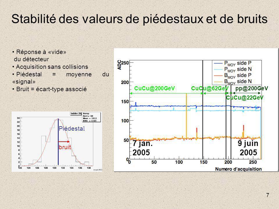 7 Stabilité des valeurs de piédestaux et de bruits 5 mois CuCu@200GeVCuCu@62GeV CuCu@22GeV pp@200GeV 7 jan. 2005 9 juin 2005 Piédesta l bruit Réponse