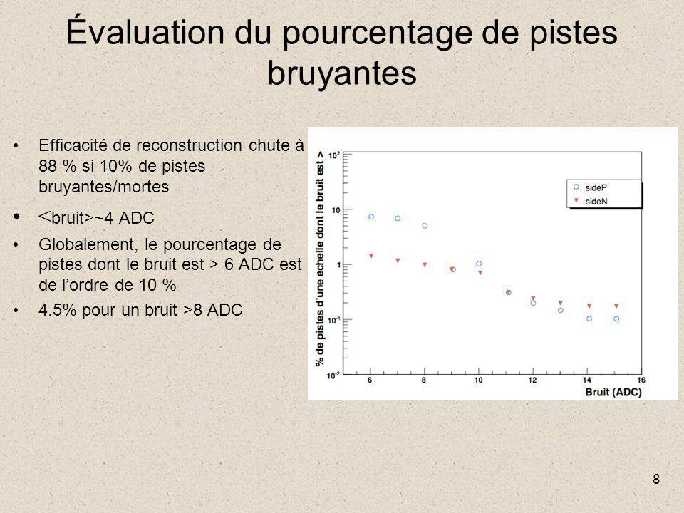8 Évaluation du pourcentage de pistes bruyantes Efficacité de reconstruction chute à 88 % si 10% de pistes bruyantes/mortes ~4 ADC Globalement, le pourcentage de pistes dont le bruit est > 6 ADC est de l'ordre de 10 % 4.5% pour un bruit >8 ADC