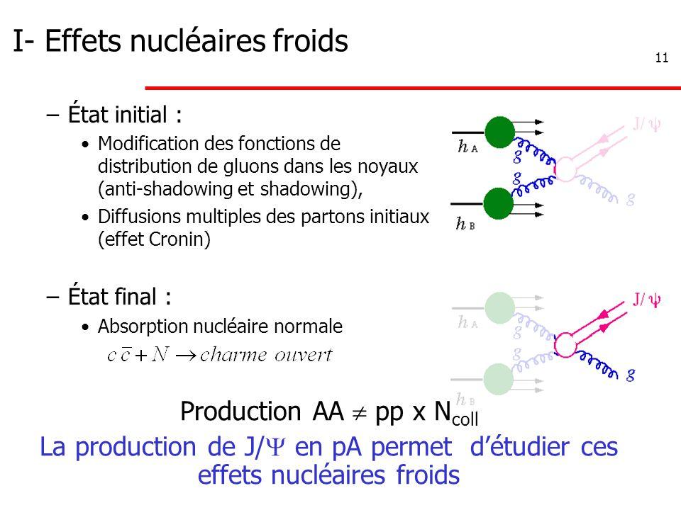 11 I- Effets nucléaires froids –État initial : Modification des fonctions de distribution de gluons dans les noyaux (anti-shadowing et shadowing), Diffusions multiples des partons initiaux (effet Cronin) –État final : Absorption nucléaire normale Production AA  pp x N coll La production de J/  en pA permet d'étudier ces effets nucléaires froids