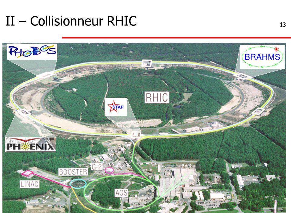 13 II – Collisionneur RHIC
