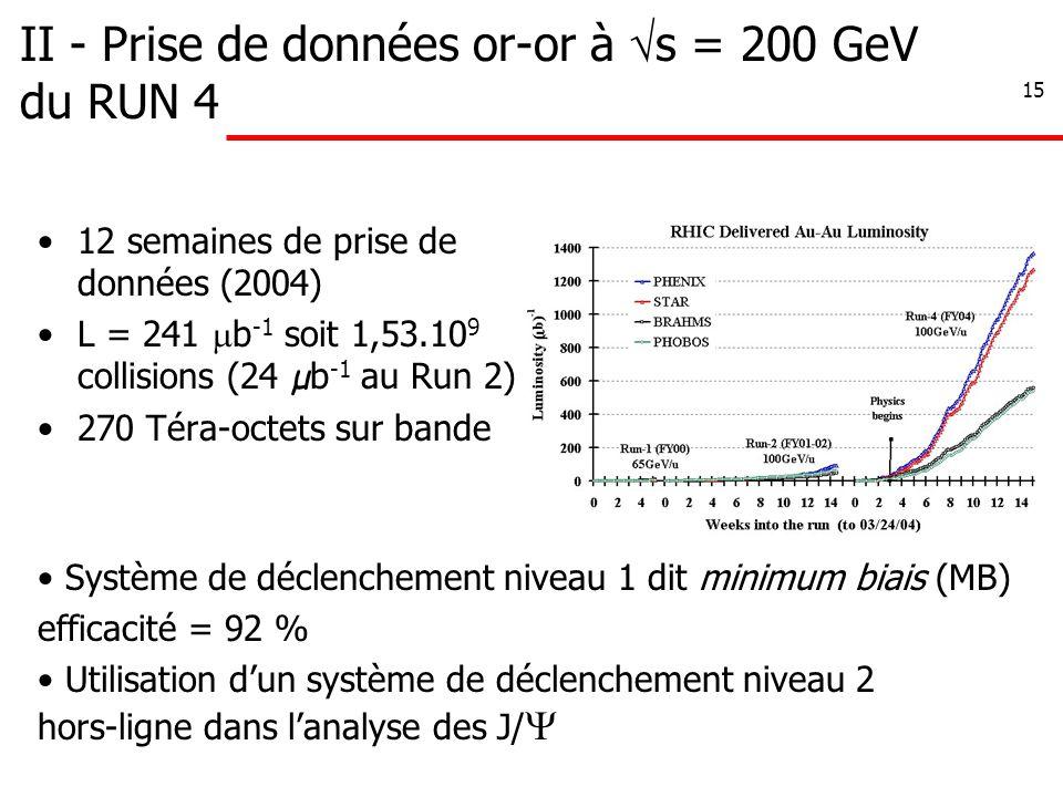 15 II - Prise de données or-or à  s = 200 GeV du RUN 4 12 semaines de prise de données (2004) L = 241  b -1 soit 1,53.10 9 collisions (24 µ b -1 au