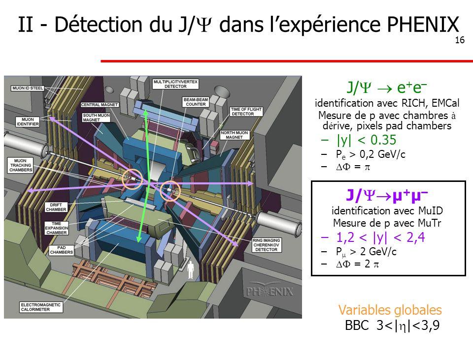 16 II - Détection du J/  dans l'expérience PHENIX J/   e + e – identification avec RICH, EMCal Mesure de p avec chambres à d é rive, pixels pad chambers –|y| < 0.35 –P e > 0,2 GeV/c –  =  J/  μ + μ – identification avec MuID Mesure de p avec MuTr –1,2 < |y| < 2,4 –P  > 2 GeV/c –  = 2  Variables globales BBC 3<|  |<3,9