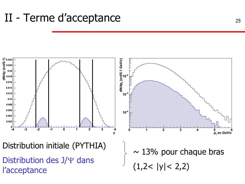 25 II - Terme d'acceptance Distribution initiale (PYTHIA) Distribution des J/  dans l'acceptance ~ 13% pour chaque bras (1,2< |y|< 2,2)