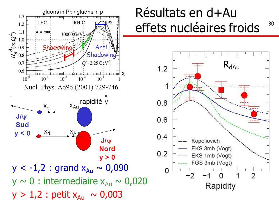 30 gluons in Pb / gluons in p x Shadowing Anti Shadowing y < -1,2 : grand x Au ~ 0,090 y ~ 0 : intermediaire x Au ~ 0,020 y > 1,2 : petit x Au ~ 0,003