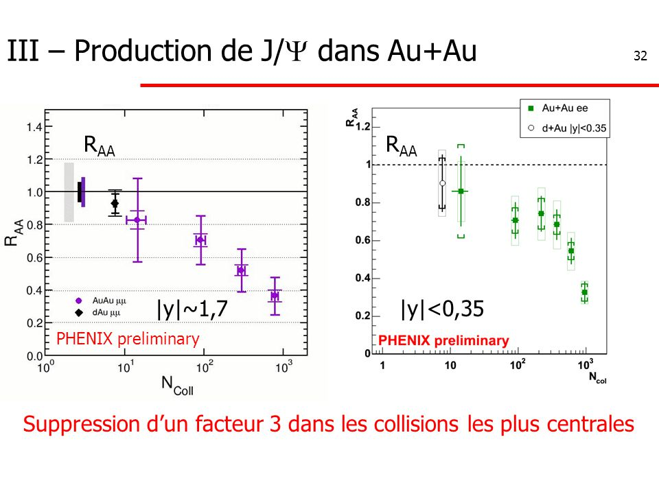 32 III – Production de J/  dans Au+Au Suppression d'un facteur 3 dans les collisions les plus centrales R AA |y|~1,7|y|<0,35 PHENIX preliminary
