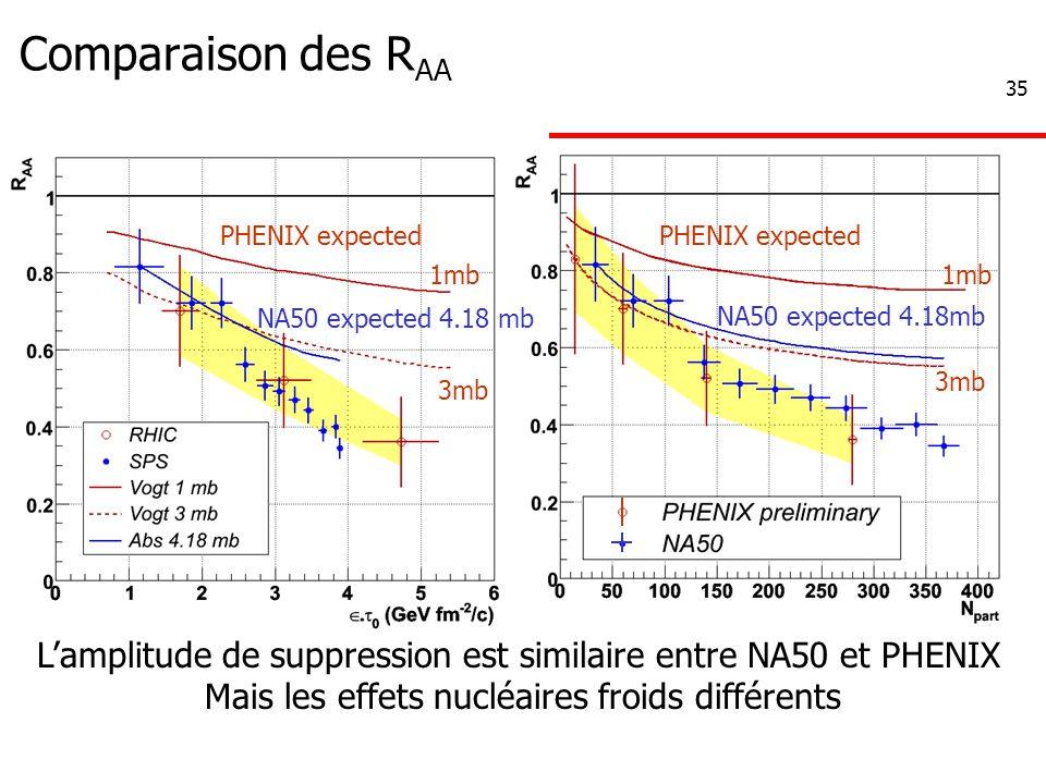 35 Comparaison des R AA NA50 expected 4.18mb PHENIX expected 1mb 3mb PHENIX expected 1mb NA50 expected 4.18 mb 3mb L'amplitude de suppression est similaire entre NA50 et PHENIX Mais les effets nucléaires froids différents